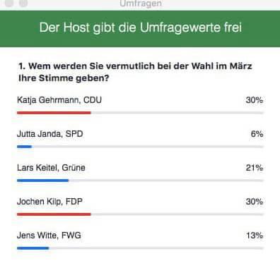 Statistik Umfrage Bürgermeisterwahl 2021 Friedrichsdorf